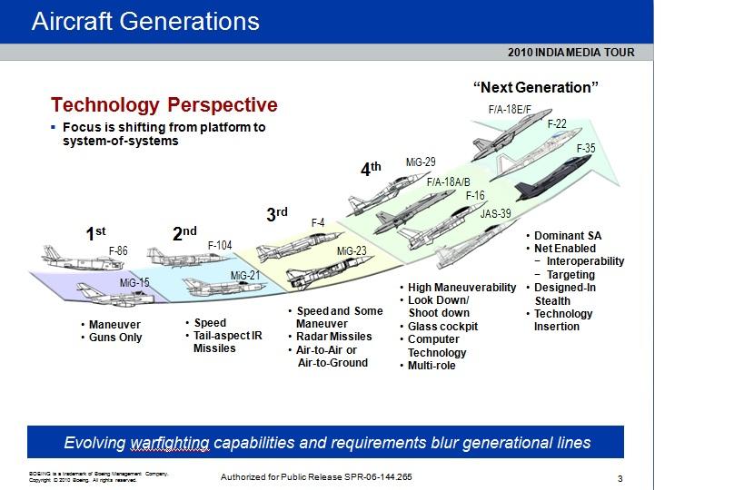 Aircraft Generations