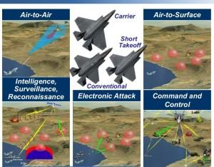 5th gen multi-mission-capability
